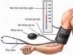 Vai trò của y học cổ truyền trong kiểm soát tăng huyết áp